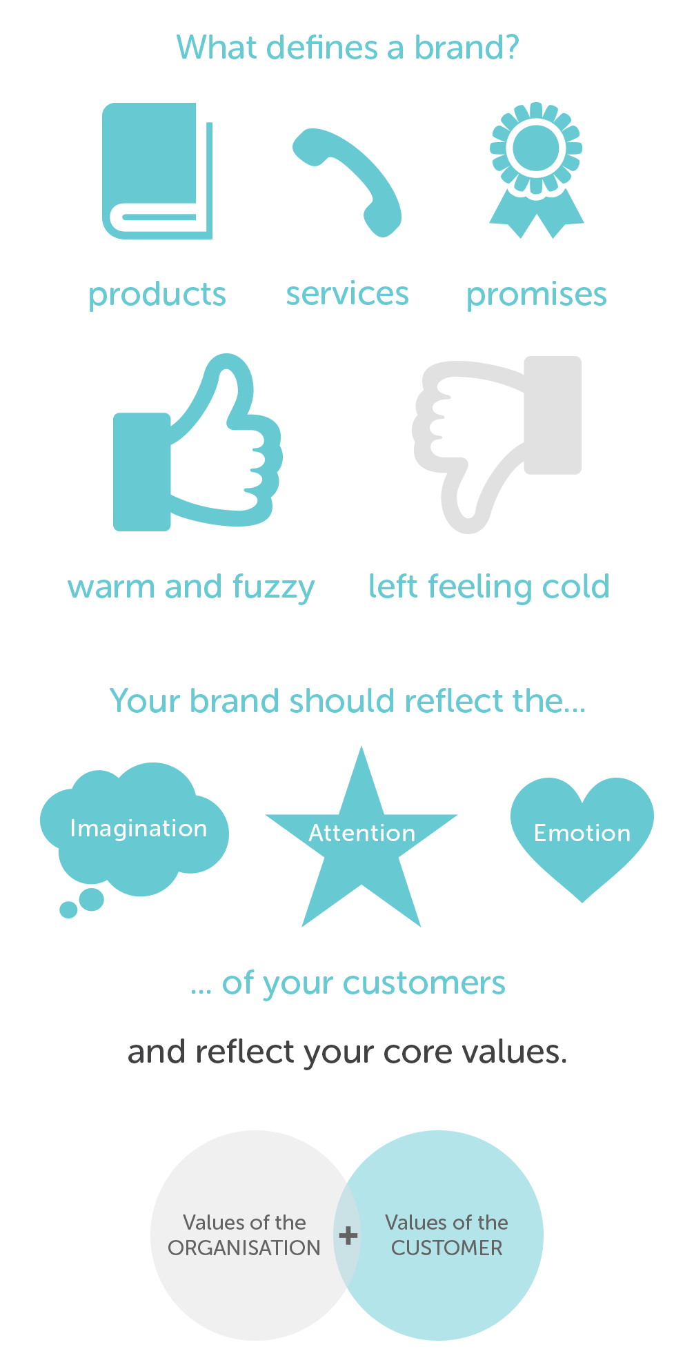 What defines a brand?