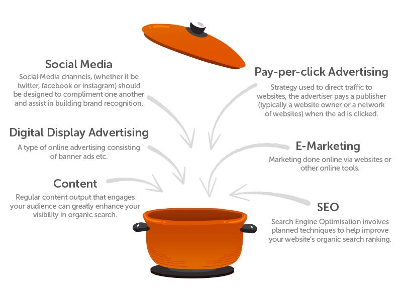 Digital Marketing ingredients