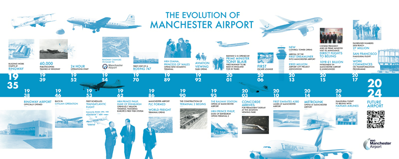 evolution-of-manchester-airport